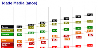 Idade média da população brasileira em anos