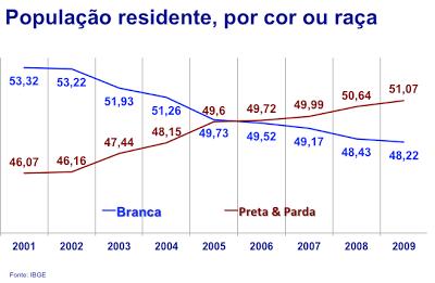 População brasileira residente por cor ou raça