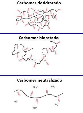 Esquema de neutralização do carbopol, carbomer.