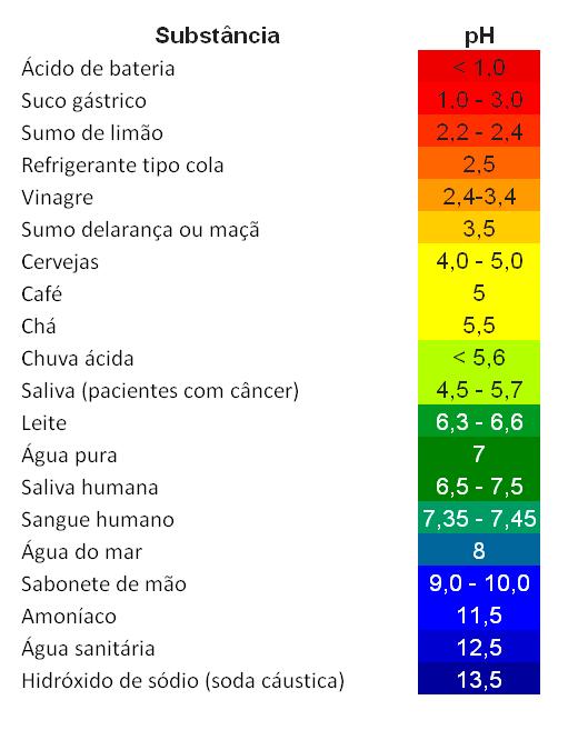Escala com valores comuns de pH para explicar o pH dos cabelos