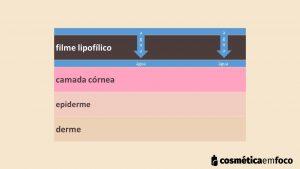 mecanismo de umectacao na hidratação da pele