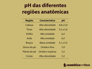 ph da pele pH da pele e o impacto do pH dos produtos na pele 20200930 pH regioes da pele 300x225